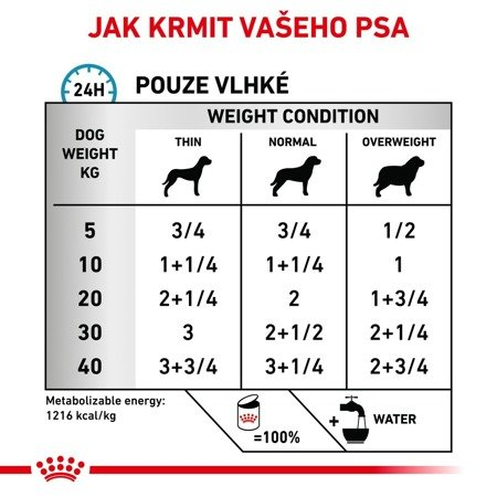 ROYAL CANIN Sensitivity Control SC 21 Chicken&Rice 420g konzerva